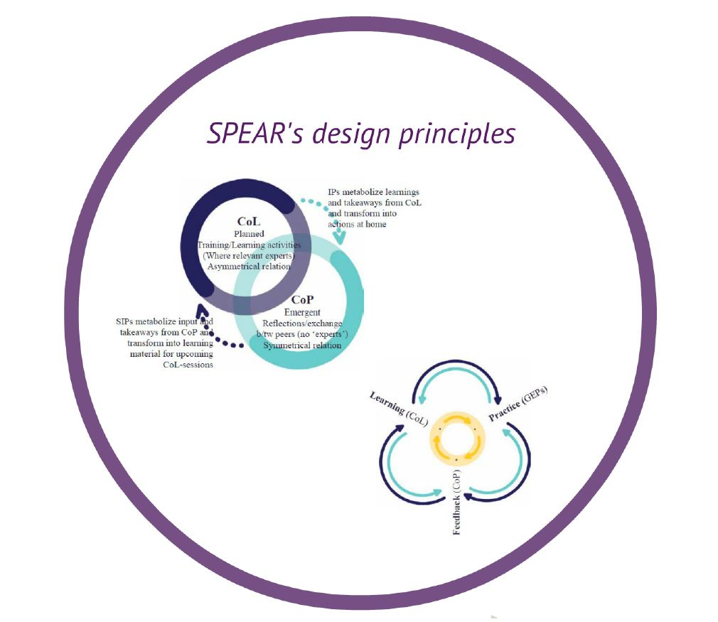 Getting started with Communities of Learning and Communities of Practice at next SPEAR meeting in March